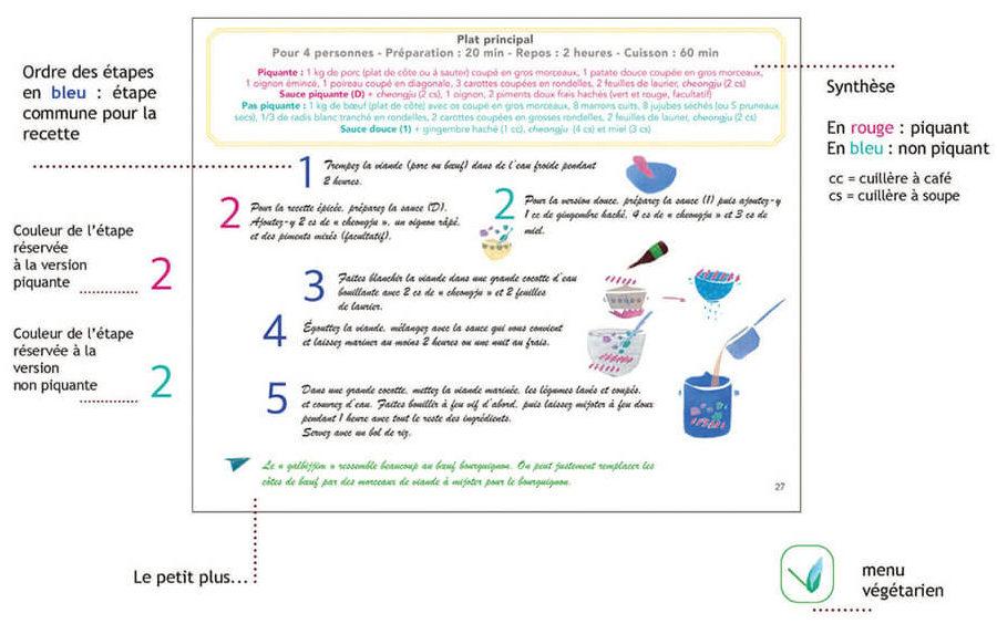 explication concept recette livre de cuisine coréen recette coréenne végétarienne